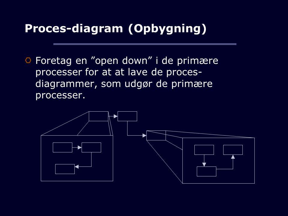 Proces-diagram (Opbygning) Foretag en open down i de primære processer for at at lave de proces- diagrammer, som udgør de primære processer.