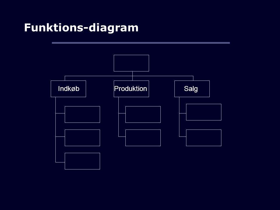 Funktions-diagram IndkøbProduktionSalg