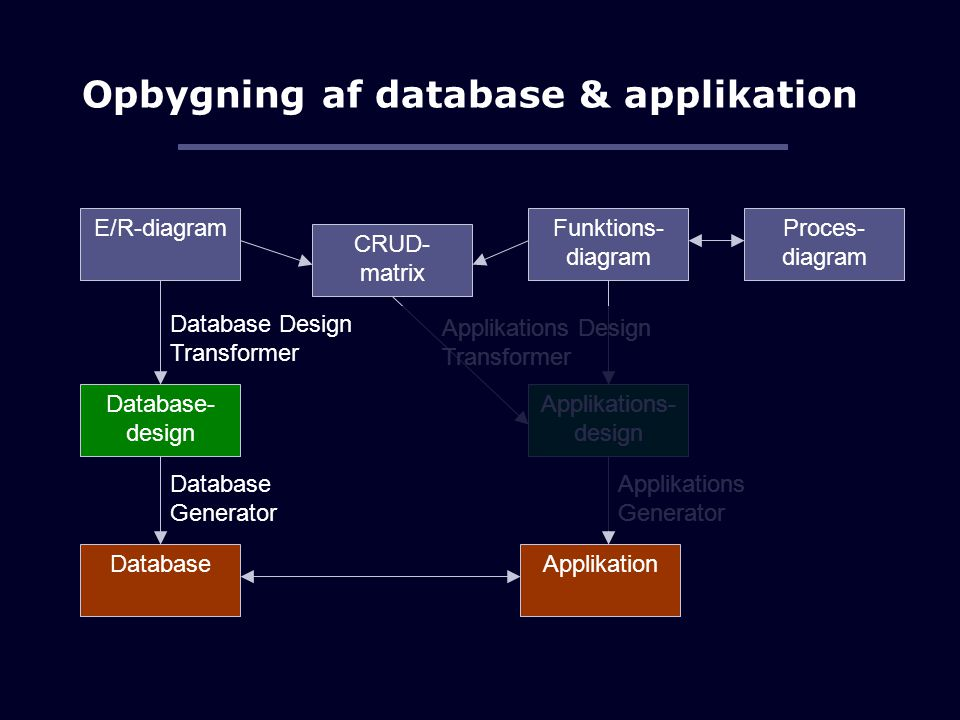 Opbygning af database & applikation E/R-diagram Database- design Database Database Design Transformer Database Generator Funktions- diagram Proces- diagram CRUD- matrix Applikations- design Applikation Applikations Generator Applikations Design Transformer