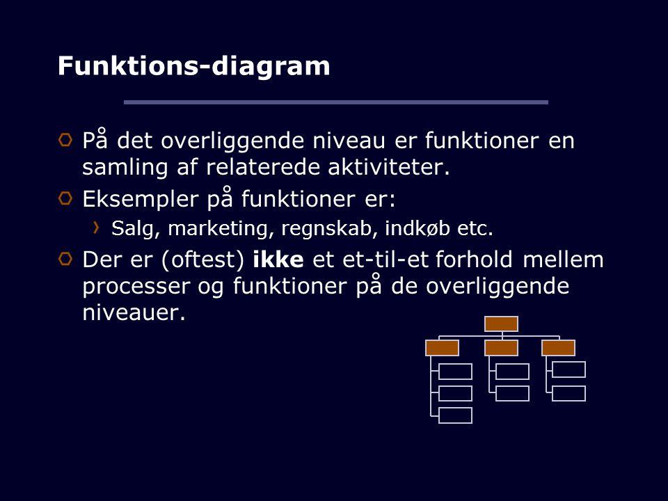 Funktions-diagram På det overliggende niveau er funktioner en samling af relaterede aktiviteter.