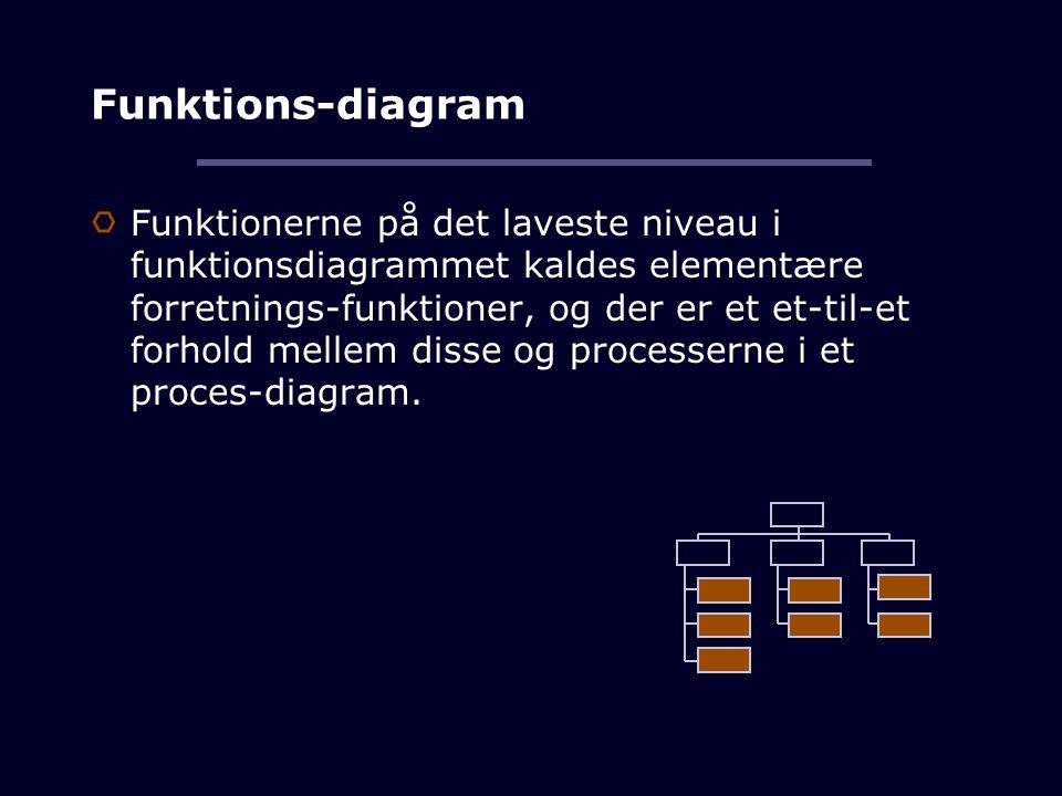 Funktions-diagram Funktionerne på det laveste niveau i funktionsdiagrammet kaldes elementære forretnings-funktioner, og der er et et-til-et forhold mellem disse og processerne i et proces-diagram.