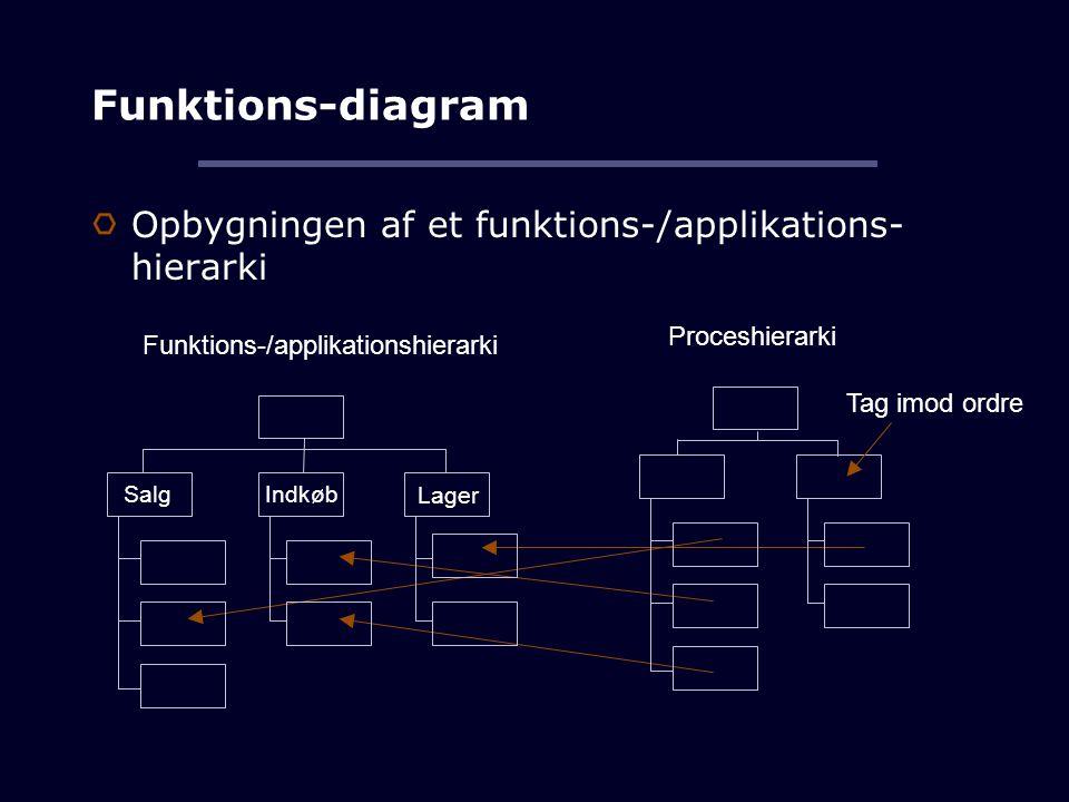 Funktions-diagram Opbygningen af et funktions-/applikations- hierarki Proceshierarki Tag imod ordre Funktions-/applikationshierarki Salg Indkøb Lager