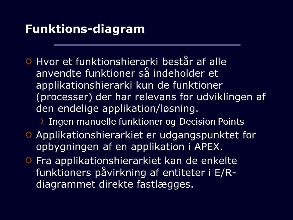 Funktions-diagram Hvor et funktionshierarki består af alle anvendte funktioner så indeholder et applikationshierarki kun de funktioner (processer) der har relevans for udviklingen af den endelige applikation/løsning.