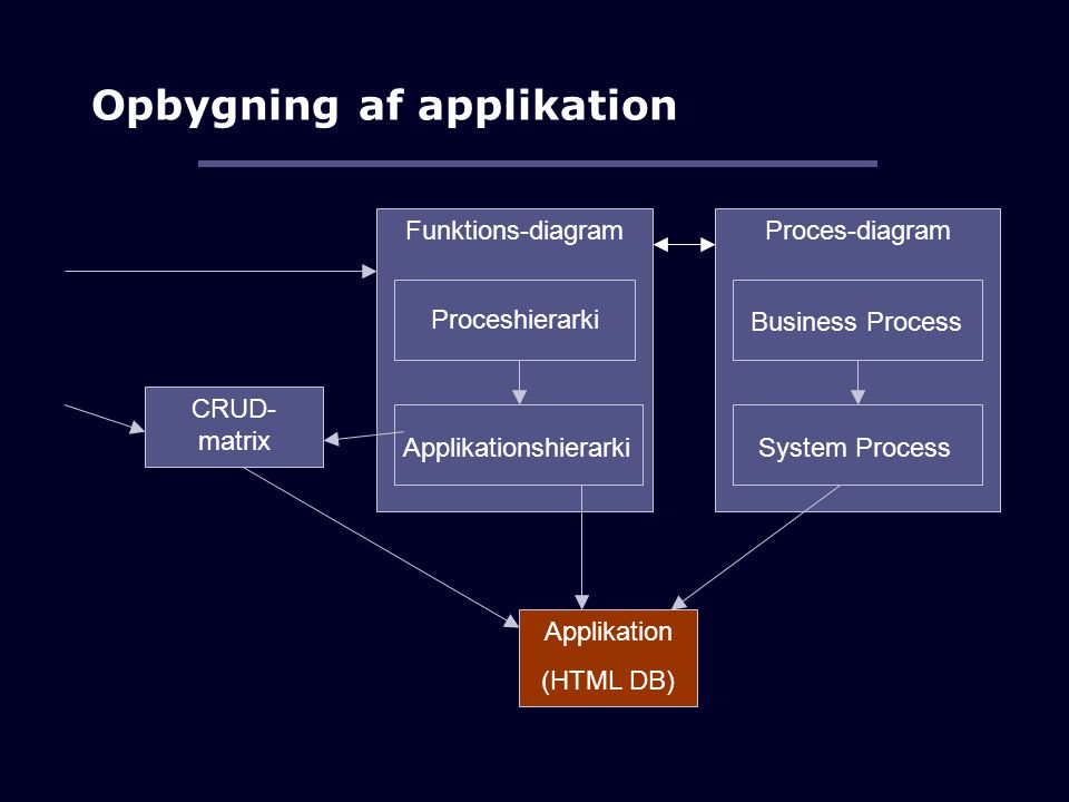 Opbygning af applikation Funktions-diagramProces-diagram CRUD- matrix Applikation (HTML DB) Proceshierarki Applikationshierarki Business Process System Process