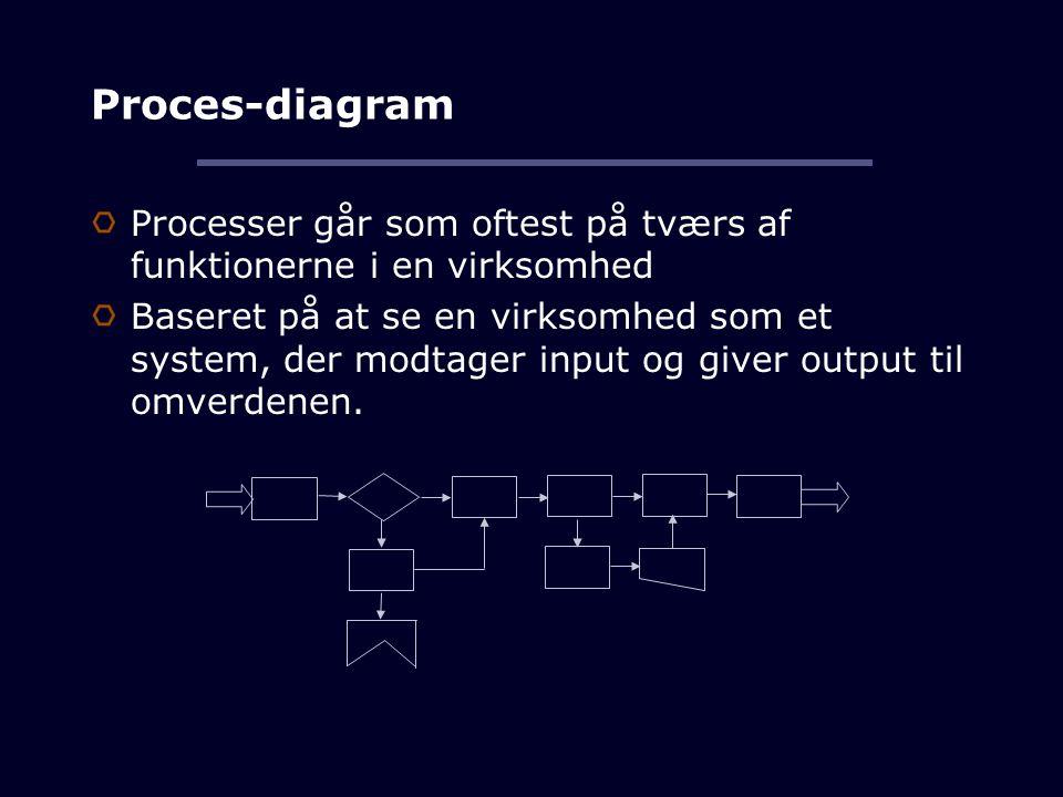 Proces-diagram Processer går som oftest på tværs af funktionerne i en virksomhed Baseret på at se en virksomhed som et system, der modtager input og giver output til omverdenen.