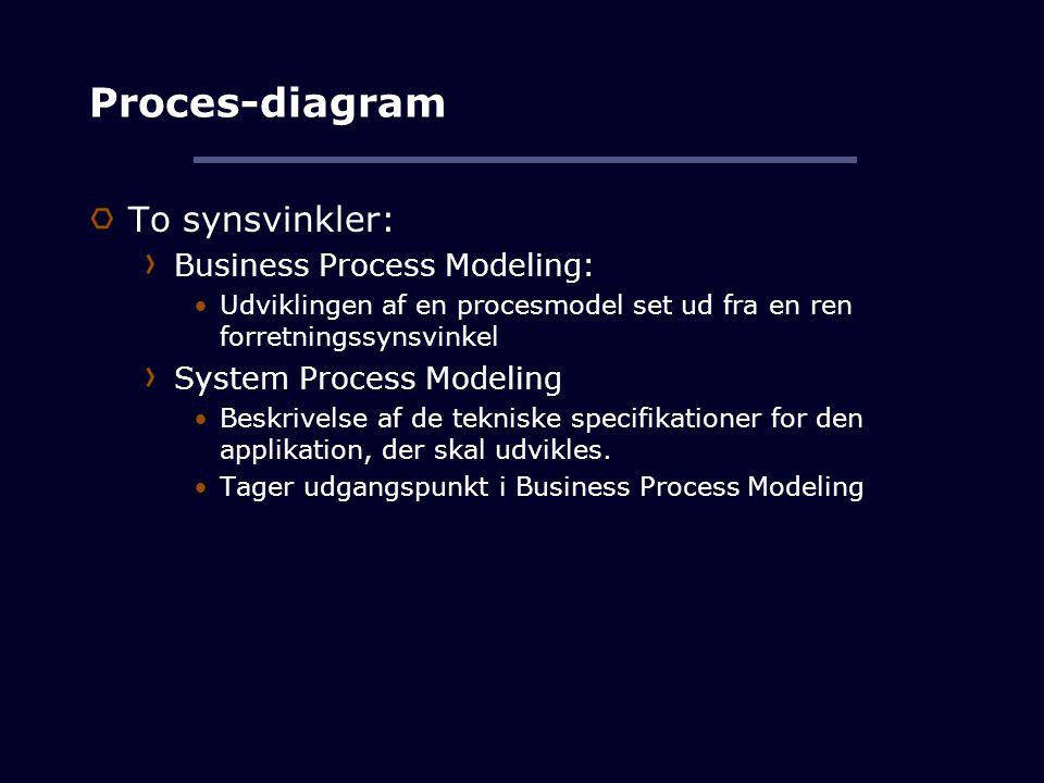 Proces-diagram To synsvinkler: Business Process Modeling: Udviklingen af en procesmodel set ud fra en ren forretningssynsvinkel System Process Modeling Beskrivelse af de tekniske specifikationer for den applikation, der skal udvikles.