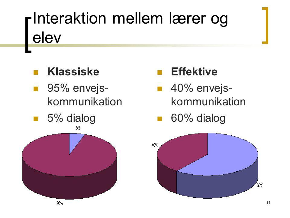 11 Interaktion mellem lærer og elev Klassiske 95% envejs- kommunikation 5% dialog Effektive 40% envejs- kommunikation 60% dialog
