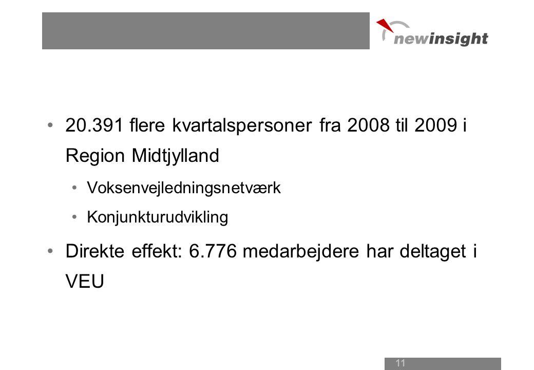 20.391 flere kvartalspersoner fra 2008 til 2009 i Region Midtjylland Voksenvejledningsnetværk Konjunkturudvikling Direkte effekt: 6.776 medarbejdere har deltaget i VEU 11
