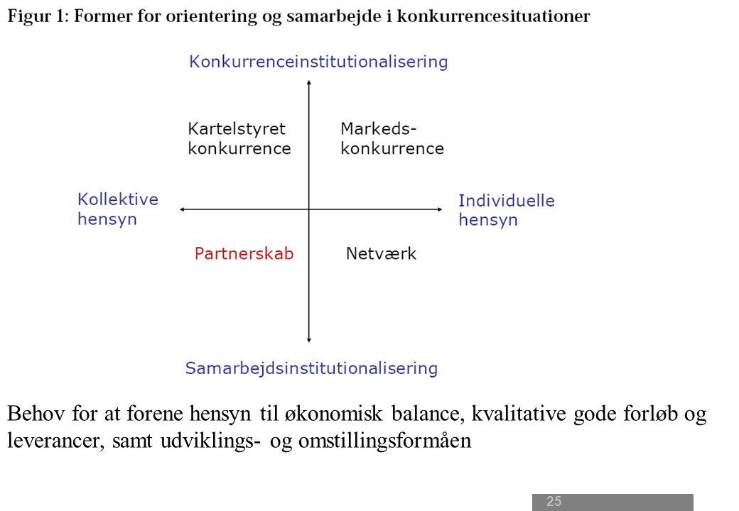 25 Behov for at forene hensyn til økonomisk balance, kvalitative gode forløb og leverancer, samt udviklings- og omstillingsformåen