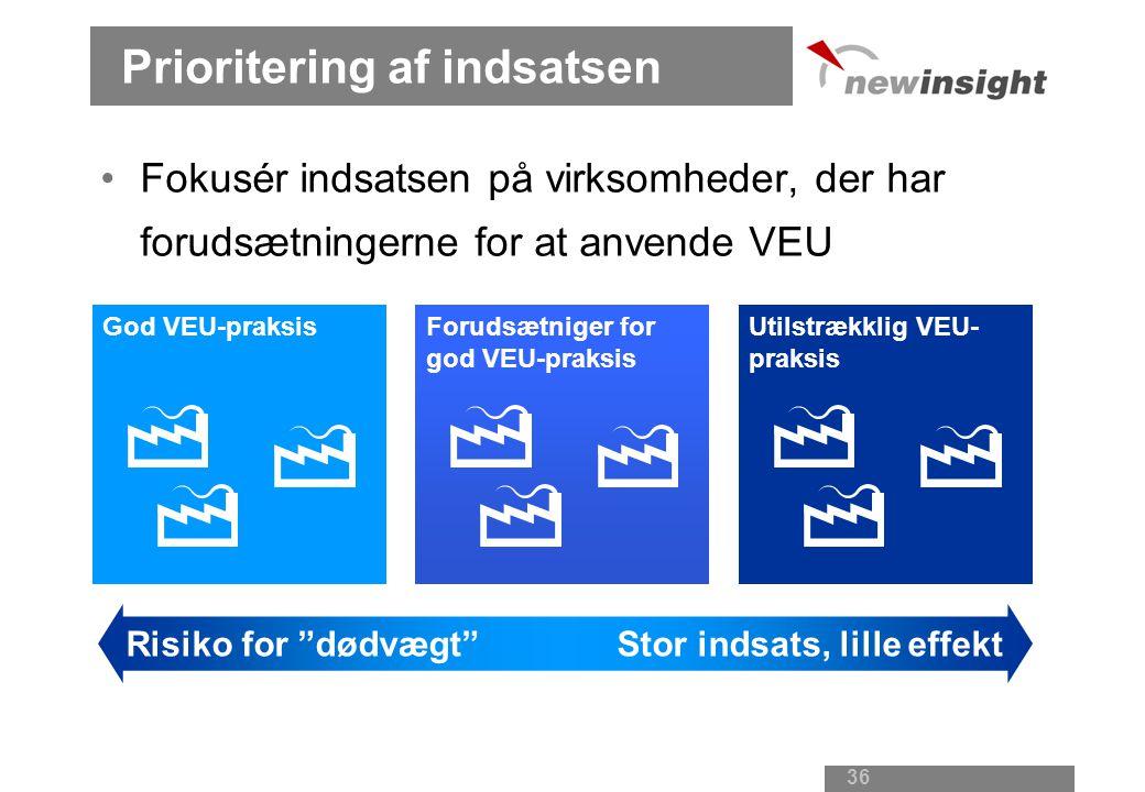 36 Prioritering af indsatsen God VEU-praksisForudsætniger for god VEU-praksis Utilstrækklig VEU- praksis Risiko for dødvægt Stor indsats, lille effekt Fokusér indsatsen på virksomheder, der har forudsætningerne for at anvende VEU