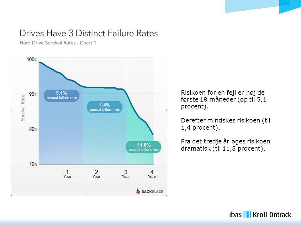 Risikoen for en fejl er høj de første 18 måneder (op til 5,1 procent).