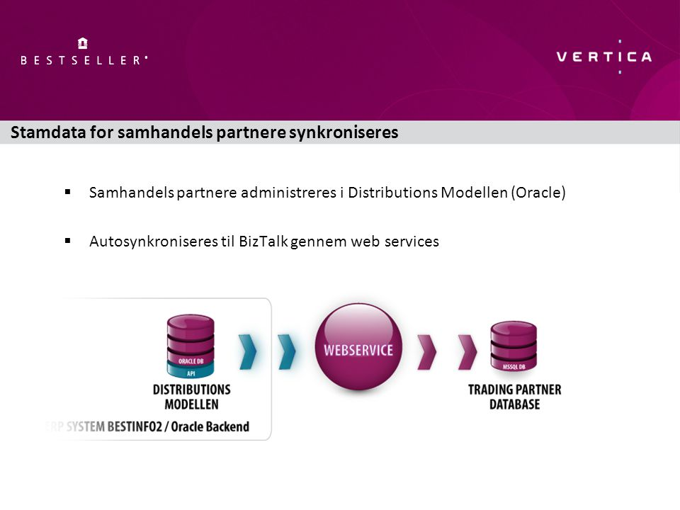 Stamdata for samhandels partnere synkroniseres  Samhandels partnere administreres i Distributions Modellen (Oracle)  Autosynkroniseres til BizTalk gennem web services