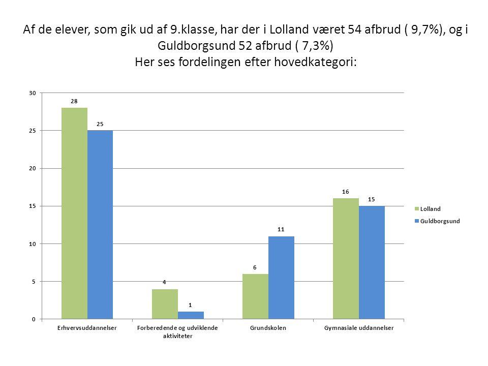 Af de elever, som gik ud af 9.klasse, har der i Lolland været 54 afbrud ( 9,7%), og i Guldborgsund 52 afbrud ( 7,3%) Her ses fordelingen efter hovedkategori: