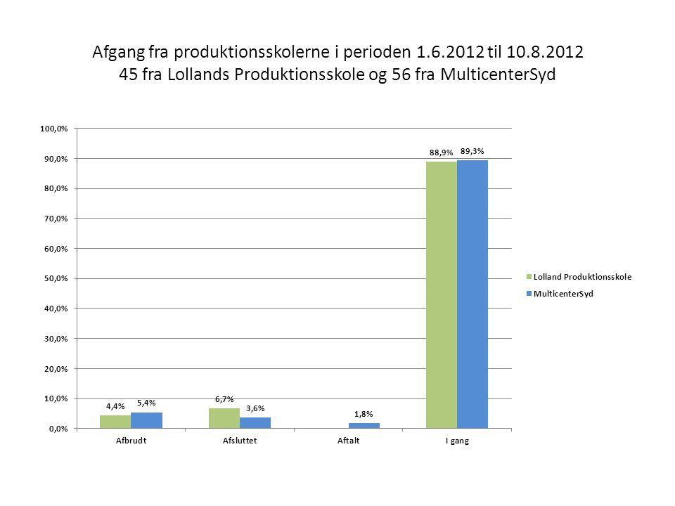 Afgang fra produktionsskolerne i perioden 1.6.2012 til 10.8.2012 45 fra Lollands Produktionsskole og 56 fra MulticenterSyd