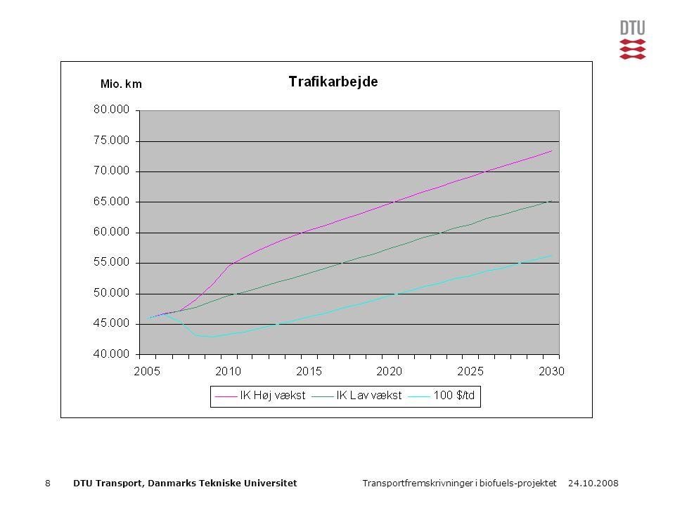 24.10.2008Transportfremskrivninger i biofuels-projektet8DTU Transport, Danmarks Tekniske Universitet