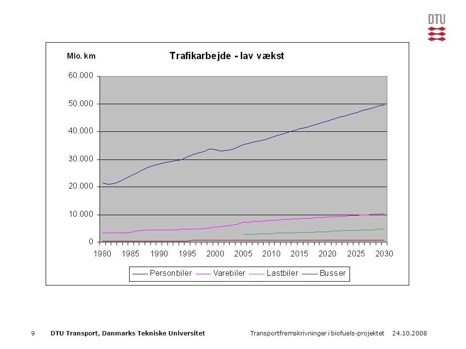 24.10.2008Transportfremskrivninger i biofuels-projektet9DTU Transport, Danmarks Tekniske Universitet