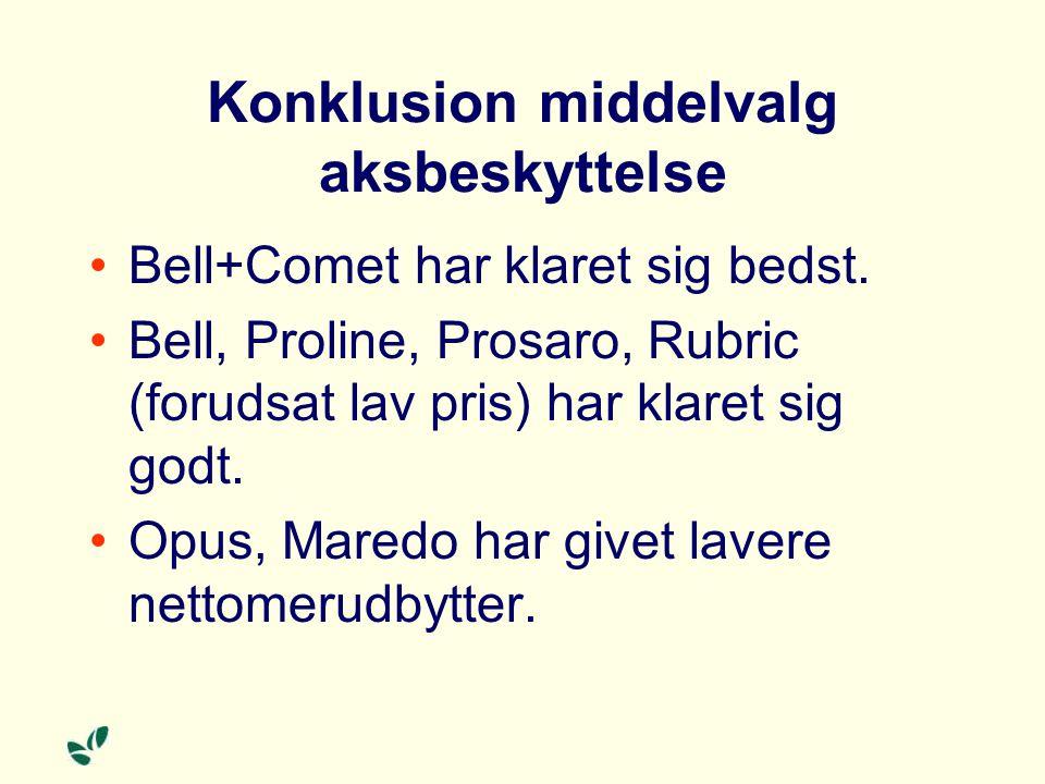 Konklusion middelvalg aksbeskyttelse Bell+Comet har klaret sig bedst.