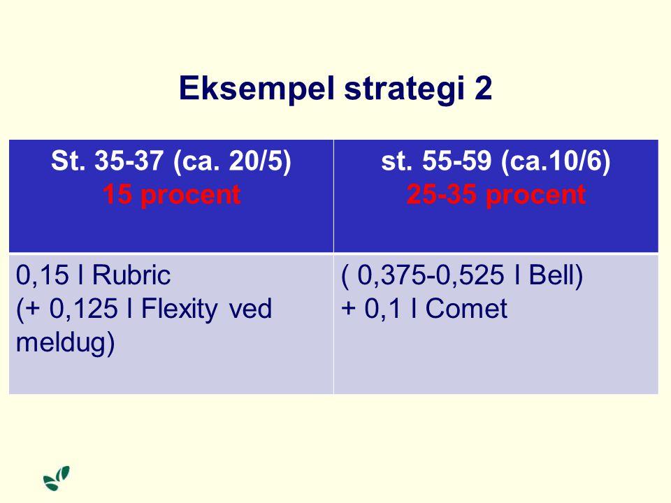 Eksempel strategi 2 St. 35-37 (ca. 20/5) 15 procent st.