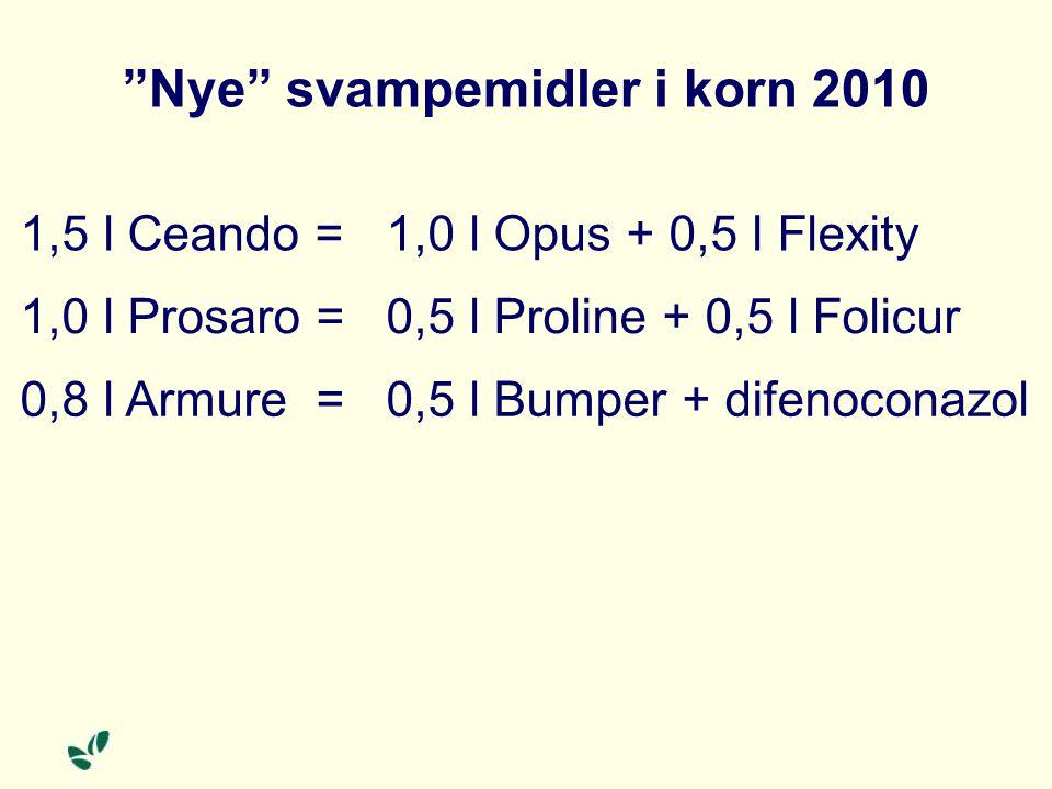 Nye svampemidler i korn 2010 1,5 l Ceando =1,0 l Opus + 0,5 l Flexity 1,0 l Prosaro =0,5 l Proline + 0,5 l Folicur 0,8 l Armure =0,5 l Bumper + difenoconazol