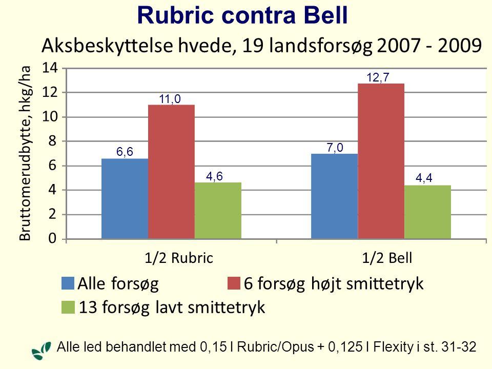 Rubric contra Bell 0 2 4 6 8 10 12 14 1/2 Rubric1/2 Bell Aksbeskyttelse hvede, 19 landsforsøg 2007 - 2009 Alle forsøg6 forsøg højt smittetryk 13 forsøg lavt smittetryk Alle led behandlet med 0,15 l Rubric/Opus + 0,125 l Flexity i st.