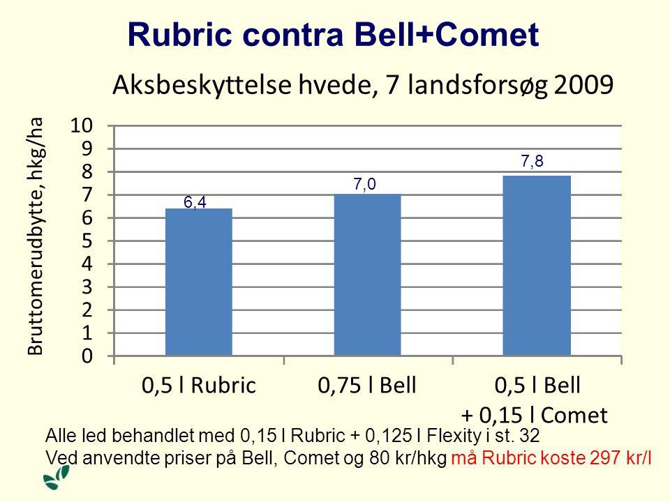 Rubric contra Bell+Comet 0 1 2 3 4 5 6 7 8 9 10 0,5 l Rubric0,75 l Bell0,5 l Bell + 0,15 l Comet Bruttomerudbytte, hkg/ha Aksbeskyttelse hvede, 7 landsforsøg 2009 Alle led behandlet med 0,15 l Rubric + 0,125 l Flexity i st.