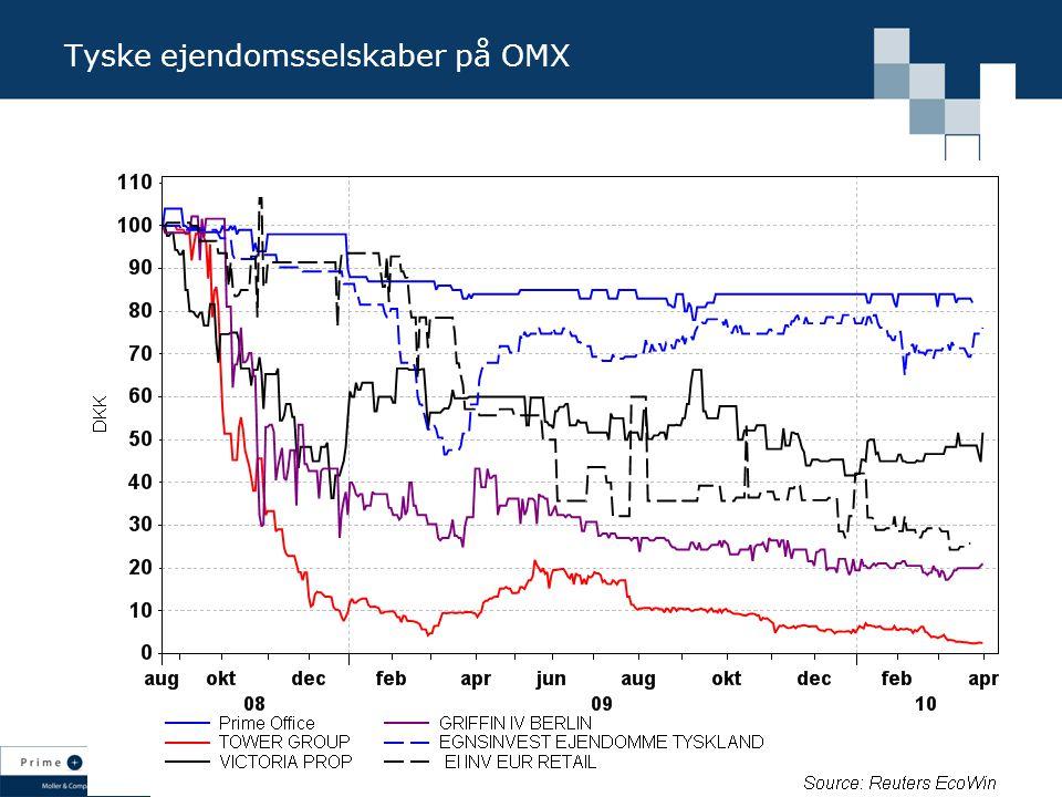 Tyske ejendomsselskaber på OMX