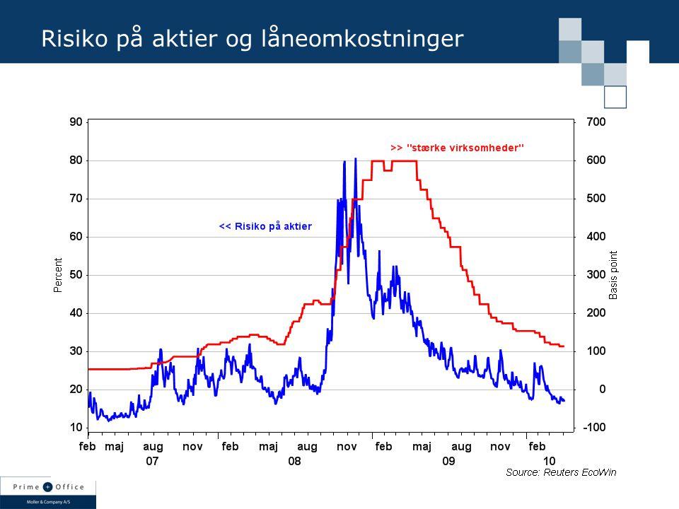 Risiko på aktier og låneomkostninger