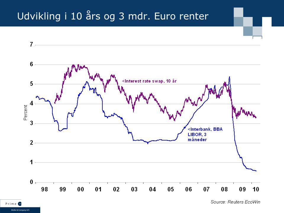 Udvikling i 10 års og 3 mdr. Euro renter
