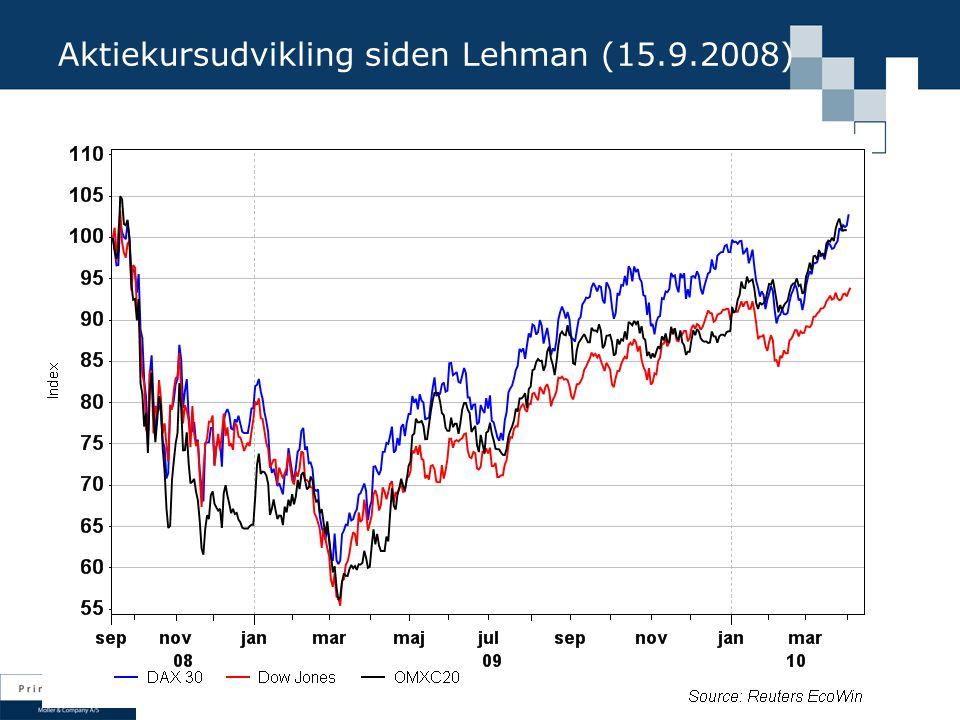 Aktiekursudvikling siden Lehman (15.9.2008)