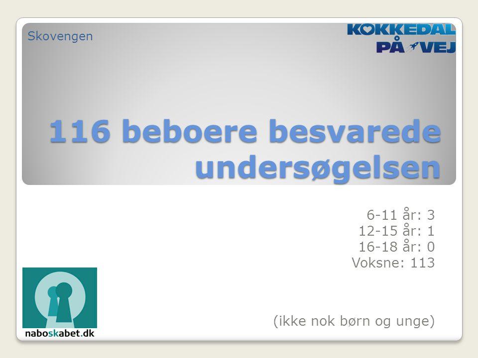 116 beboere besvarede undersøgelsen 6-11 år: 3 12-15 år: 1 16-18 år: 0 Voksne: 113 Skovengen (ikke nok børn og unge)