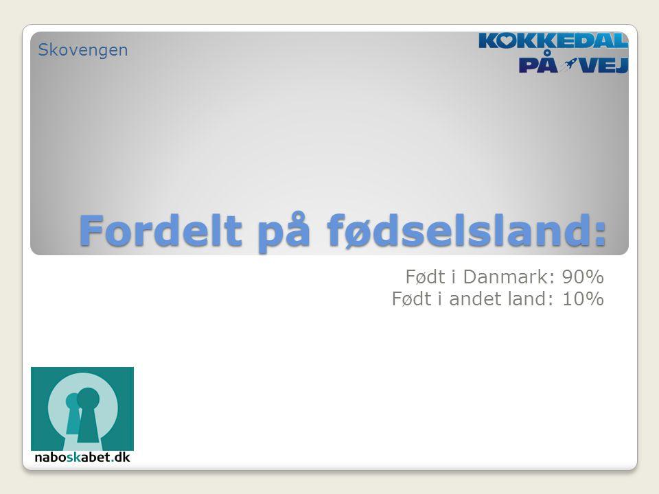 Fordelt på fødselsland: Født i Danmark: 90% Født i andet land: 10% Skovengen