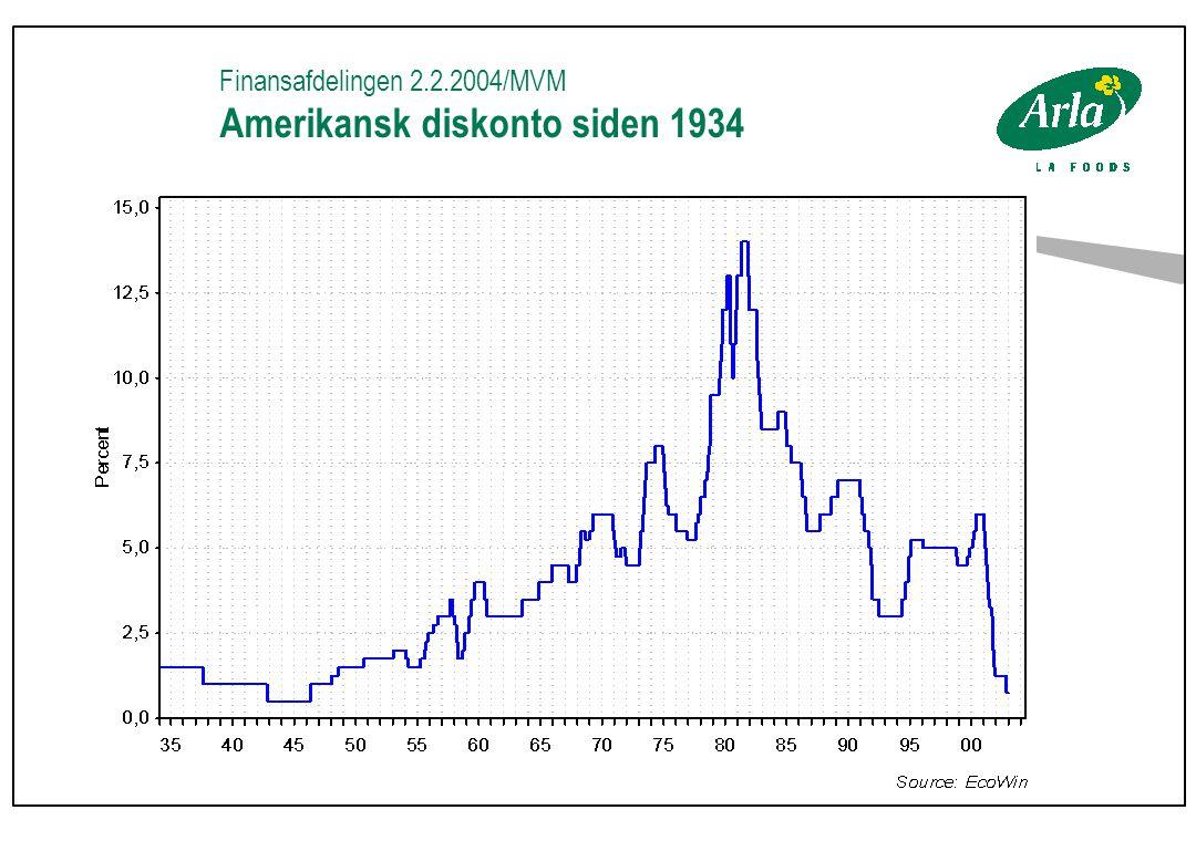Finansafdelingen 2.2.2004/MVM Amerikansk diskonto siden 1934