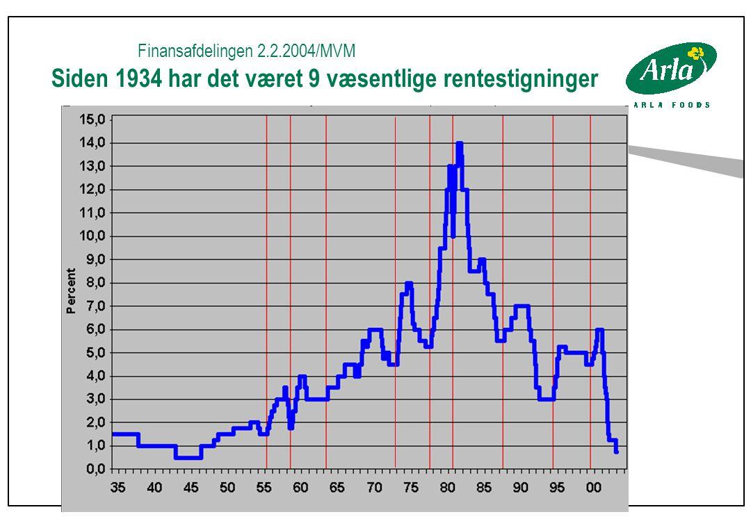 Finansafdelingen 2.2.2004/MVM Siden 1934 har det været 9 væsentlige rentestigninger