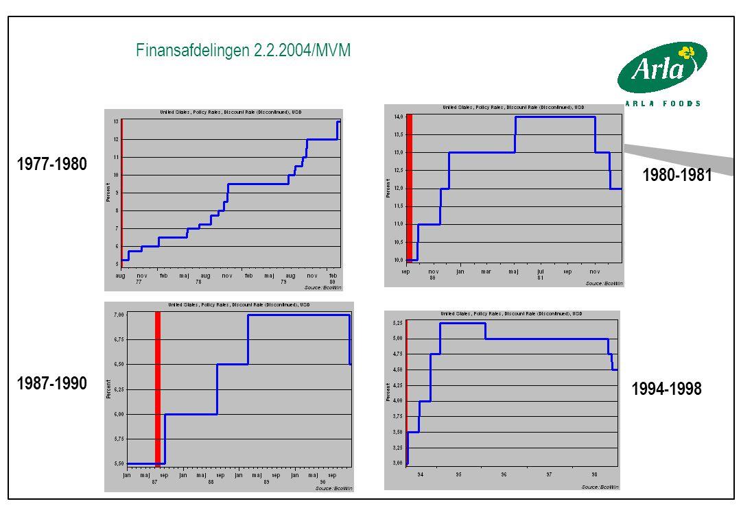 Finansafdelingen 2.2.2004/MVM 1977-1980 1980-1981 1987-1990 1994-1998