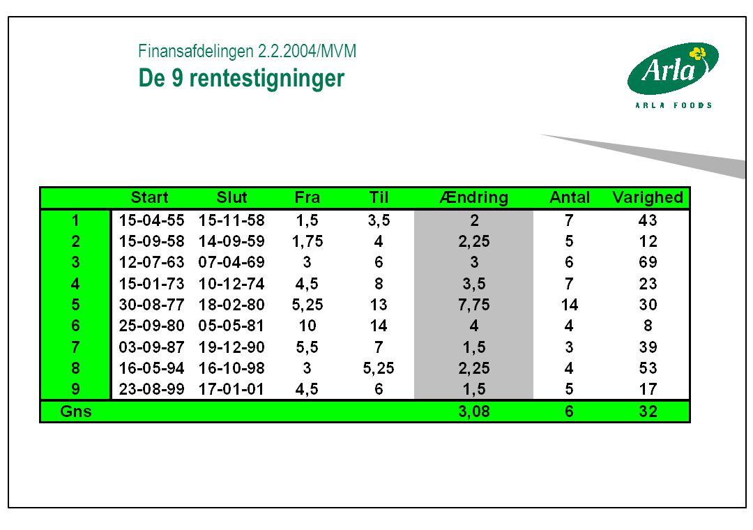 Finansafdelingen 2.2.2004/MVM De 9 rentestigninger