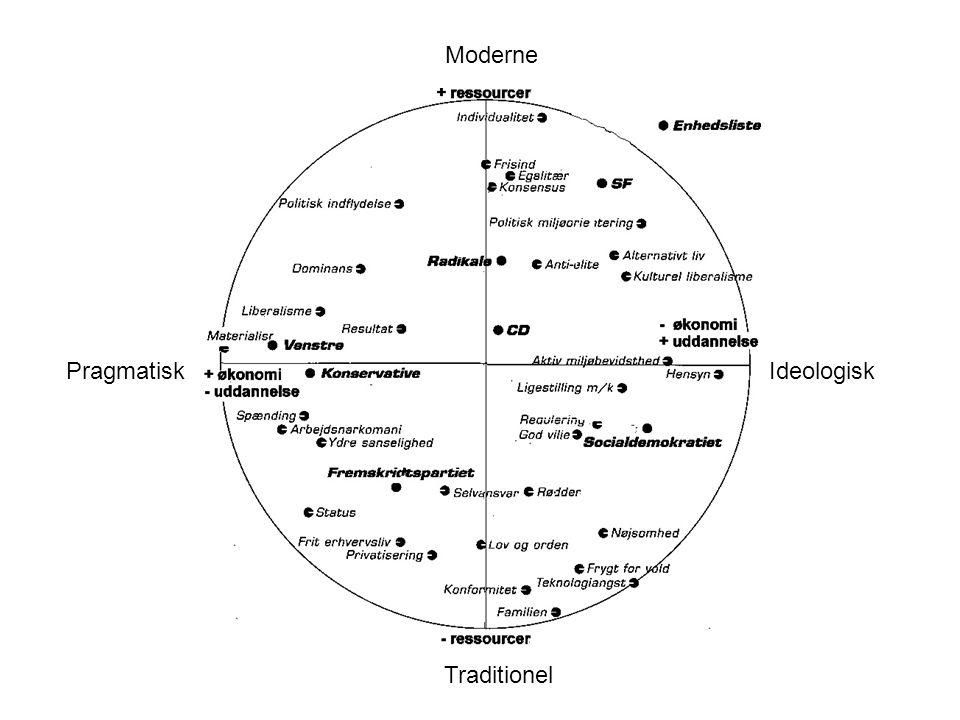Moderne Traditionel IdeologiskPragmatisk