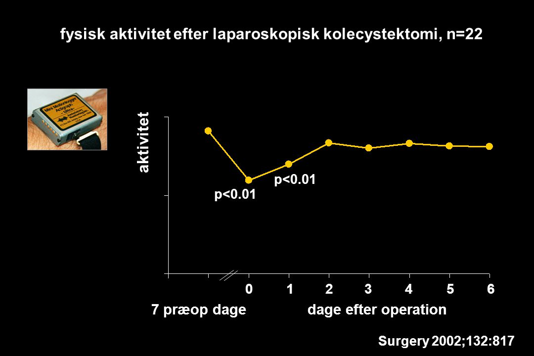 aktivitet 7 præop dagedage efter operation fysisk aktivitet efter laparoskopisk kolecystektomi, n=22 0123456 Surgery 2002;132:817 p<0.01