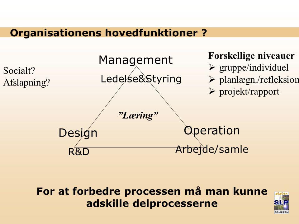 Organisationens hovedfunktioner .
