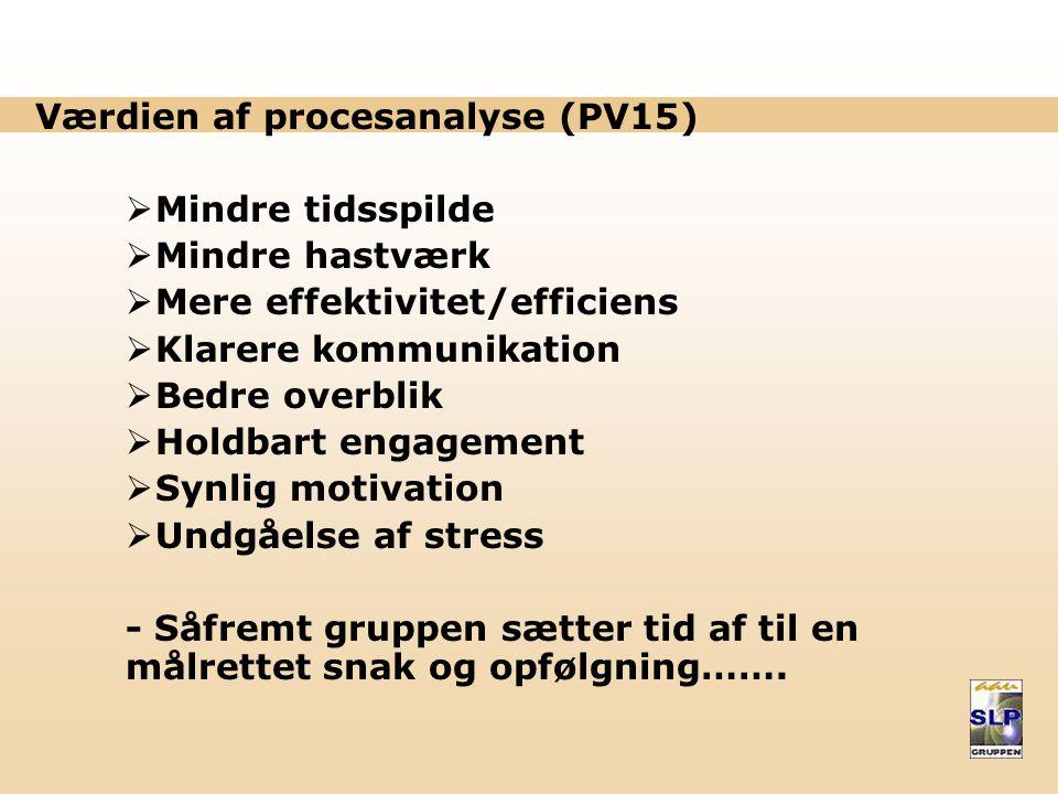 Proces- analyse Læringsmål Valg og beslutninger Organisering og planlægn.