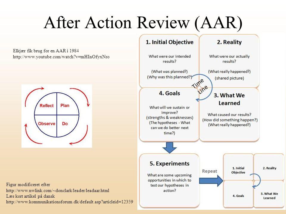 After Action Review (AAR) Figur modificeret efter http://www.nwlink.com/~donclark/leader/leadaar.html Læs kort artikel på dansk http://www.kommunikationsforum.dk/default.asp?articleid=12359 Elkjær fik brug for en AAR i 1984 http://www.youtube.com/watch?v=mHInOfyxNro