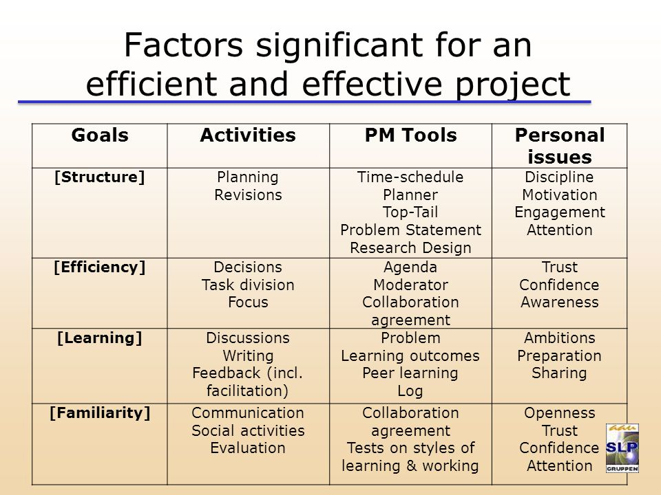 Factors significant for an efficient and effective project GoalsActivitiesPM ToolsPersonal issues [Structure]Planning Revisions Time-schedule Planner Top-Tail Problem Statement Research Design Discipline Motivation Engagement Attention [Efficiency]Decisions Task division Focus Agenda Moderator Collaboration agreement Trust Confidence Awareness [Learning]Discussions Writing Feedback (incl.
