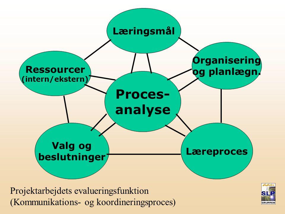 Materiale - Logbog Værdier og visioner - Målformulering og strategier Delmål – Brainstorm - Gule sedler - Milepælsplan Gannt-kort – Ugeplaner - Total planlægning Interaktiv planlægning - Faglig Social Kontrakt (grp.) Faglig Kontrakt (vejledere) – Dagsorden - Referat Logbog – Runder - Konflikt(op)løsning - Teamroller Rollerotation - Myers-Briggs – Regnbuetest – Grp.