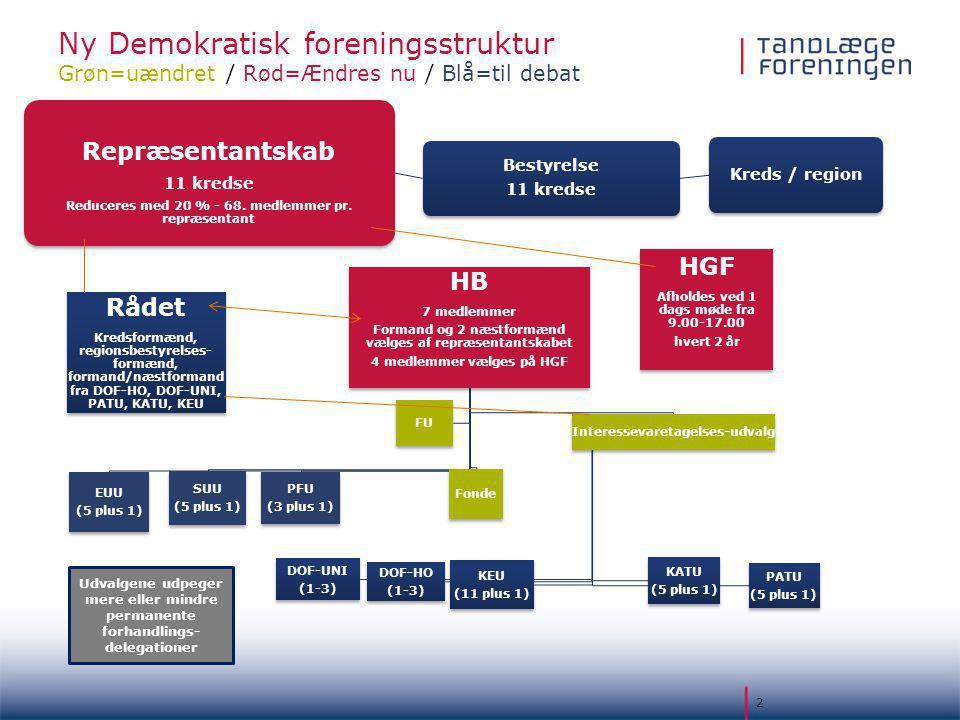 Ny Demokratisk foreningsstruktur Grøn=uændret / Rød=Ændres nu / Blå=til debat 2 Repræsentantskab 11 kredse Reduceres med 20 % - 68.