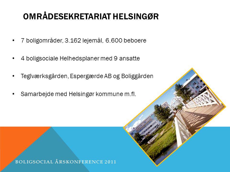OMRÅDESEKRETARIAT HELSINGØR 7 boligområder, 3.162 lejemål, 6.600 beboere 4 boligsociale Helhedsplaner med 9 ansatte Teglværksgården, Espergærde AB og Boliggården Samarbejde med Helsingør kommune m.fl.