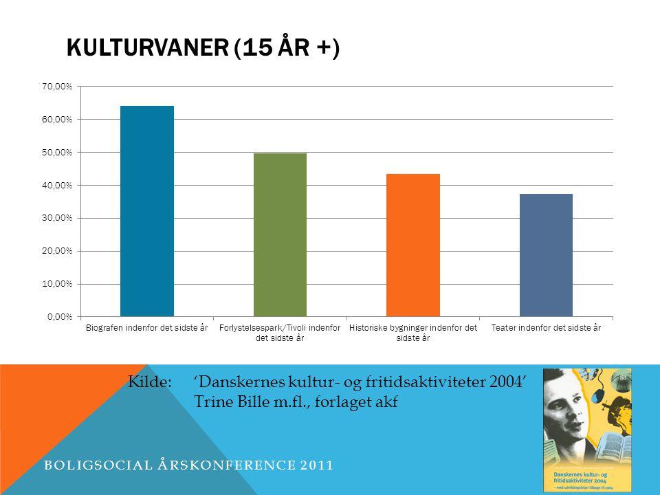 KULTURVANER (15 ÅR +) BOLIGSOCIAL ÅRSKONFERENCE 2011 Kilde:'Danskernes kultur- og fritidsaktiviteter 2004' Trine Bille m.fl., forlaget akf