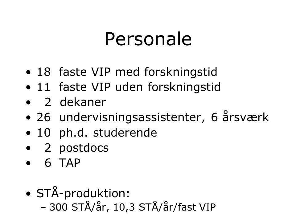 Personale 18 faste VIP med forskningstid 11 faste VIP uden forskningstid 2 dekaner 26 undervisningsassistenter, 6 årsværk 10 ph.d.