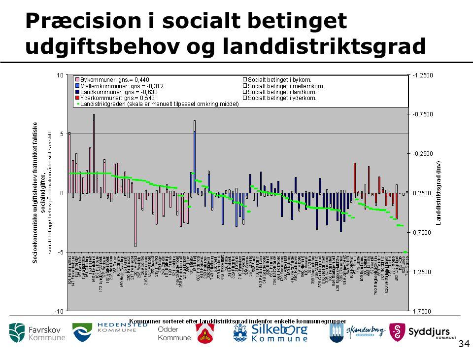 34 Præcision i socialt betinget udgiftsbehov og landdistriktsgrad
