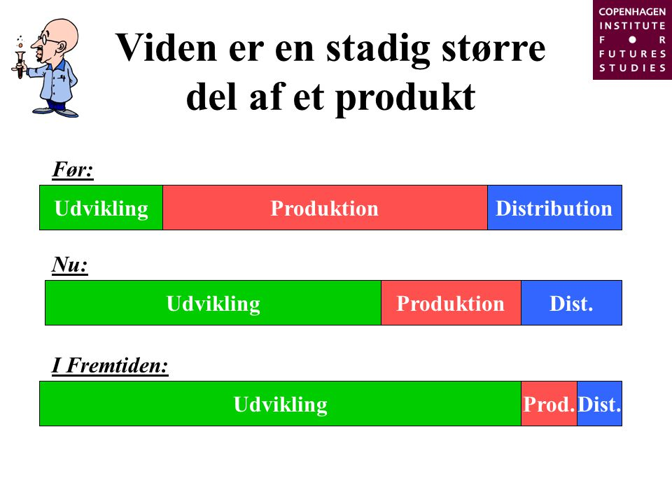 Viden er en stadig større del af et produkt UdviklingProduktionDistribution Før: UdviklingProduktionDist.