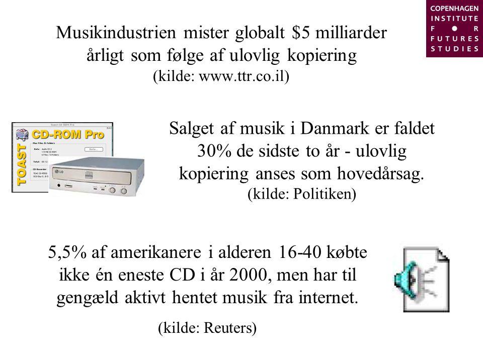 Musikindustrien mister globalt $5 milliarder årligt som følge af ulovlig kopiering (kilde: www.ttr.co.il) Salget af musik i Danmark er faldet 30% de sidste to år - ulovlig kopiering anses som hovedårsag.