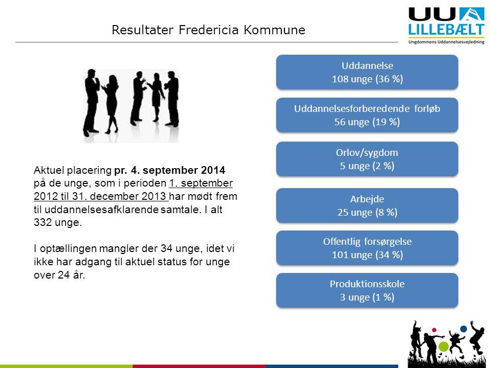 Resultater Fredericia Kommune Uddannelse 108 unge (36 %) Uddannelse 108 unge (36 %) Uddannelsesforberedende forløb 56 unge (19 %) Uddannelsesforberedende forløb 56 unge (19 %) Orlov/sygdom 5 unge (2 %) Orlov/sygdom 5 unge (2 %) Arbejde 25 unge (8 %) Arbejde 25 unge (8 %) Offentlig forsørgelse 101 unge (34 %) Offentlig forsørgelse 101 unge (34 %) Produktionsskole 3 unge (1 %) Produktionsskole 3 unge (1 %) Aktuel placering pr.